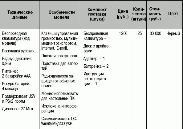 Спецификация оборудования образец
