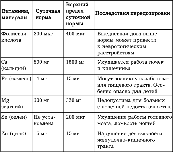 Прием данных медицинских препаратов как витамины и минеральные вещества килограмм металлолома в Нерастанное