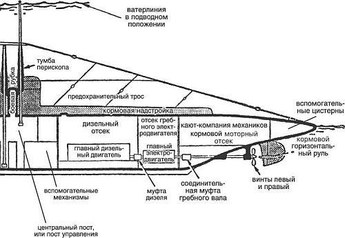 Схема подводной лодки типа «S»