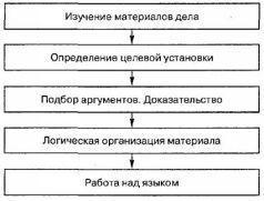 Примеры из практики речи в суде адвоката романовой фото 7-343