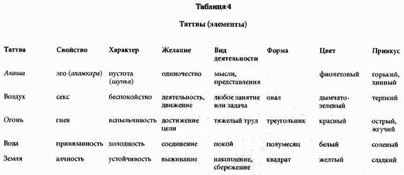 Инструменты для Тантры