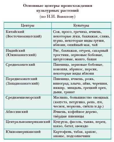 Книга: Энциклопедия «Биология»