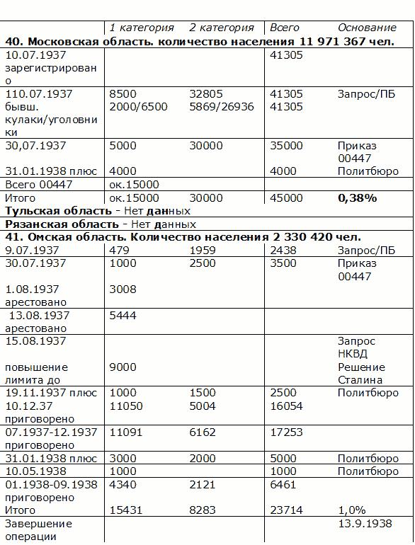 хрущёва и брежнева таблица
