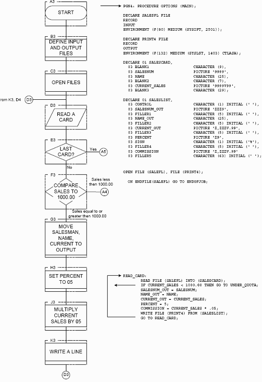 Рис. 15.2 Сравнение блок-схемы