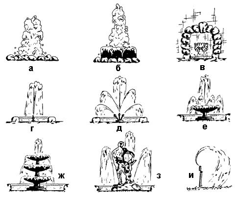 Книга: Декоративные пруды и