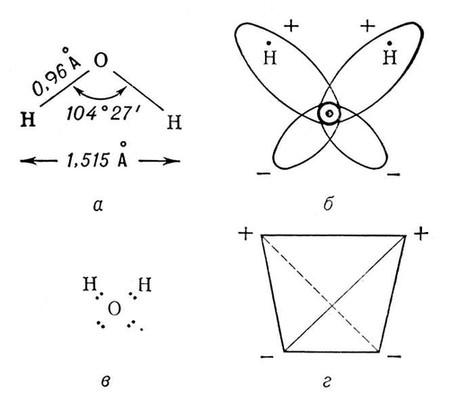 Структура молекулы воды: а