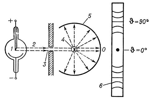 Схема съемки рентгенограммы по