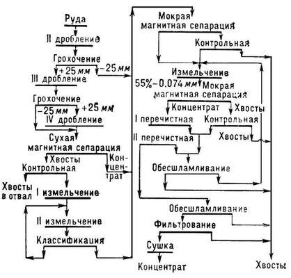 Схема магнитного обогащения