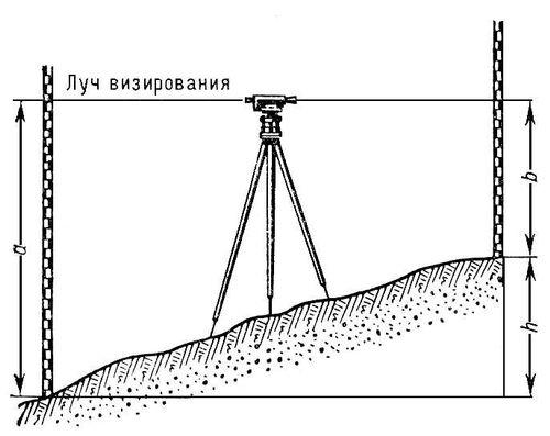 Рис. 1 к ст. Нивелирование.