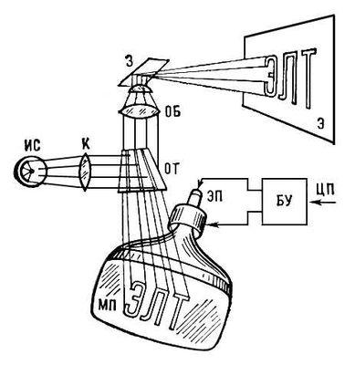 Схема устройства отображения с