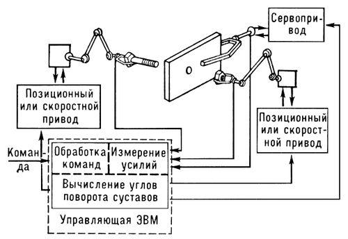 Схема сборки механического