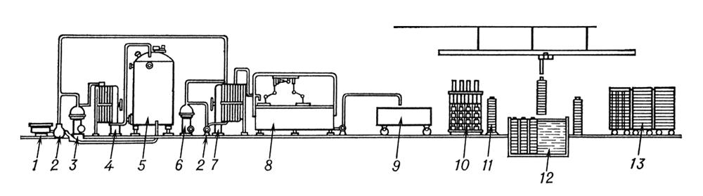 Схема производства сыра: 1