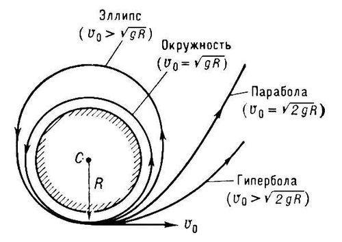 Виды траекторий в поле