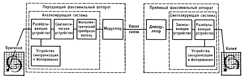 (структурная схема).