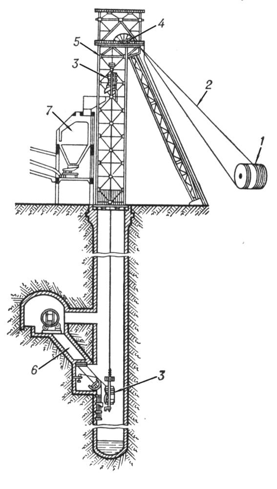 Схема шахтного подъёма: 1