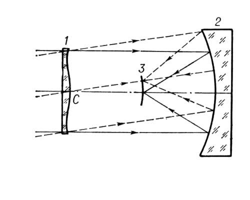 Оптическая схема Шмидта