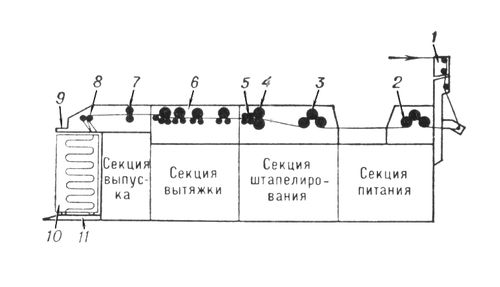 Схема ленточной