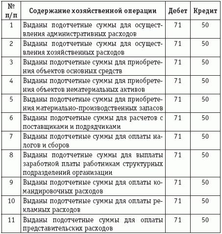 Типовые проводки бухгалтерского учета по комиссии отчету