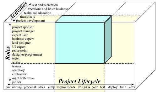Methodology concepts agile software development