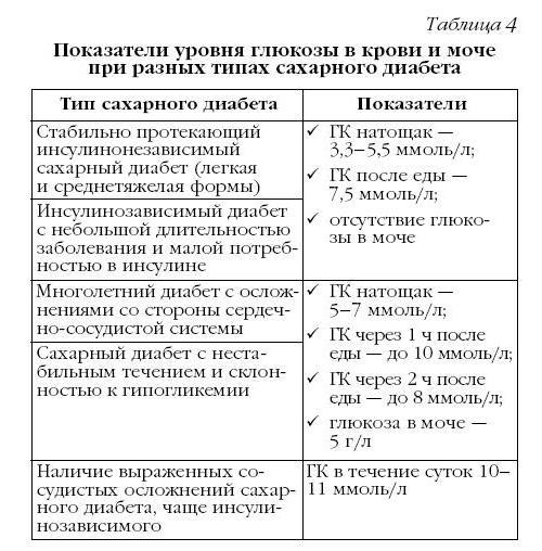 narodnie-sposobi-lecheniya-saharnogo-diabeta-1-tipa