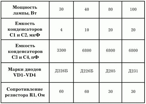 Характеристики элементов схемы