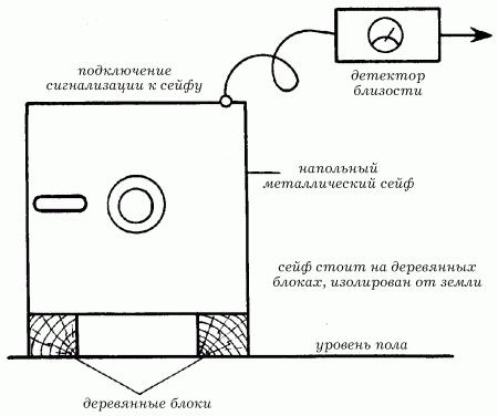 Подключение детектора близости