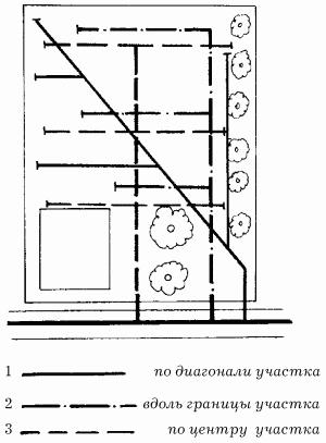 Дренажная система участка.