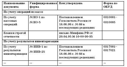 Перечень первичной документации в бухгалтерии порядок регистрации ооо 2019