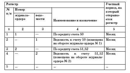 регистры бухгалтерского учета это образец