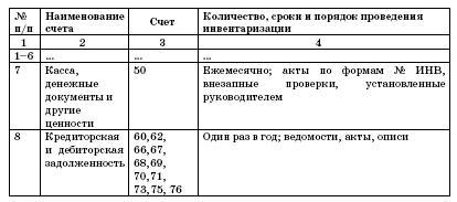график проведения инвентаризаций образец - фото 3