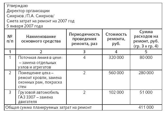 Порядок компенсации расходов на строительные материалы использованные на проведение ремон карта старицы района строительная компания
