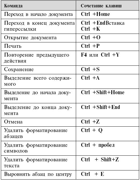 основные горячие клавиши word 2007 шпаргалка