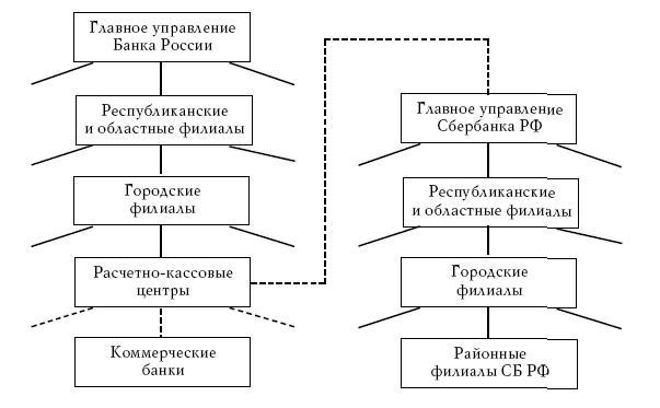 Схема российской банковской