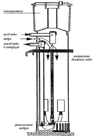 Современный аквариум - техника