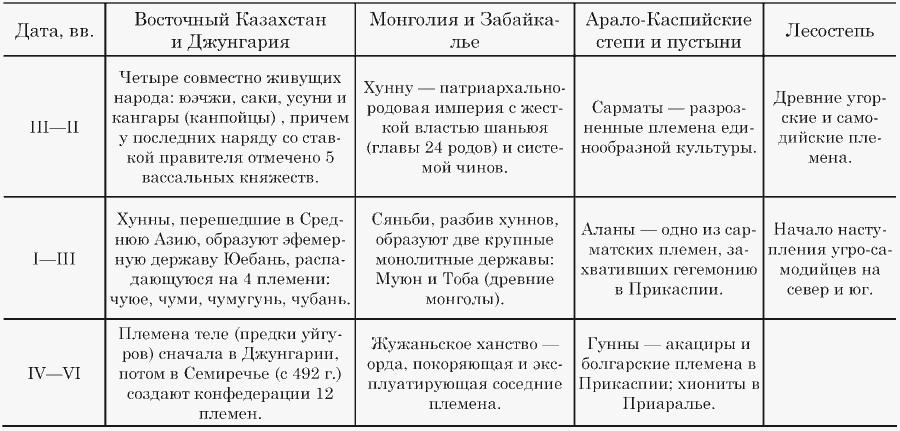 Синхронистическая таблица