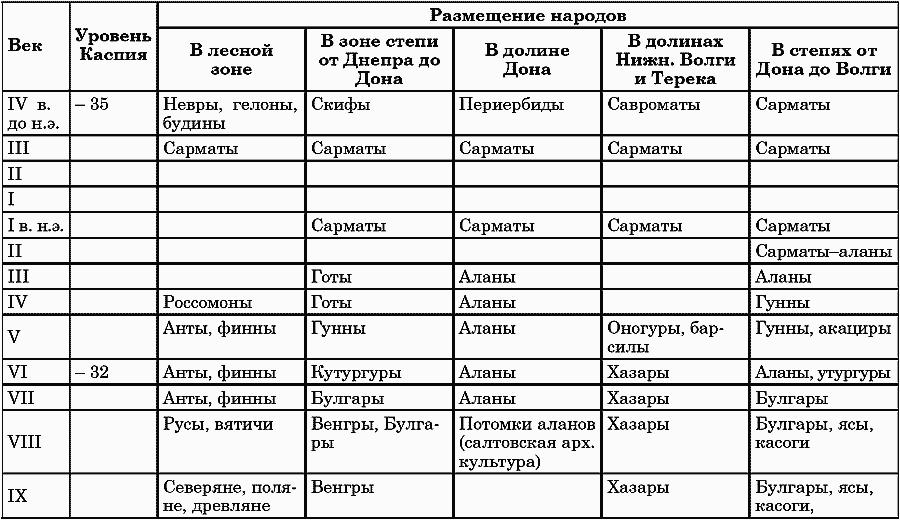 Ритмы Евразии: Эпохи и