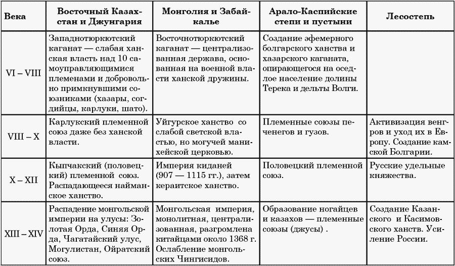 Книга: Ритмы Евразии: Эпохи и