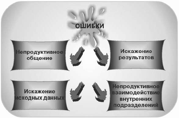 психолог управление: