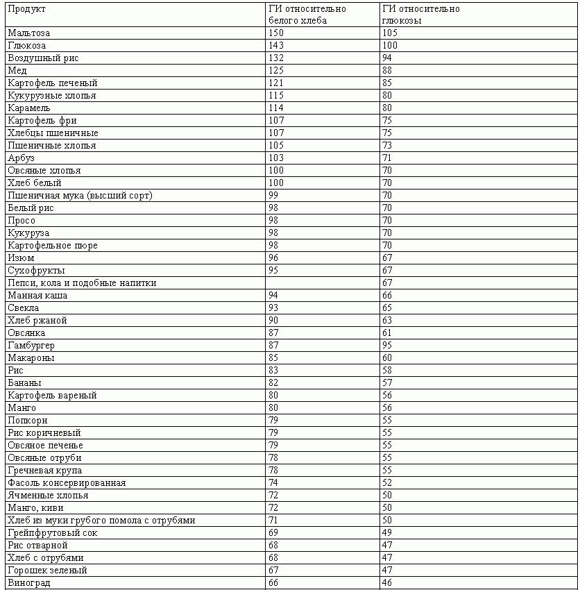 низкий гликемический индекс продуктов таблица для похудения