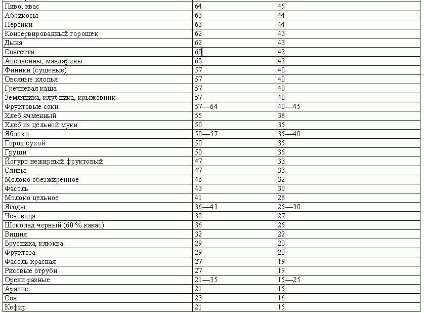 гликемический индекс продуктов для похудения