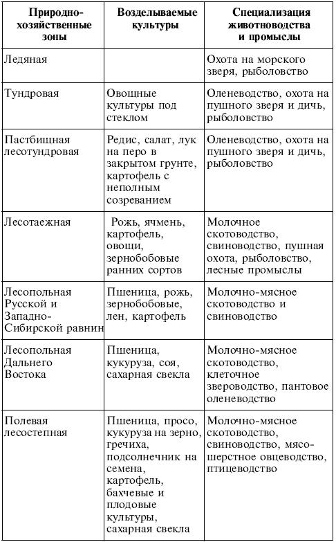 Практические по физическая география украины 8 класс а.г стадник г.д довгань
