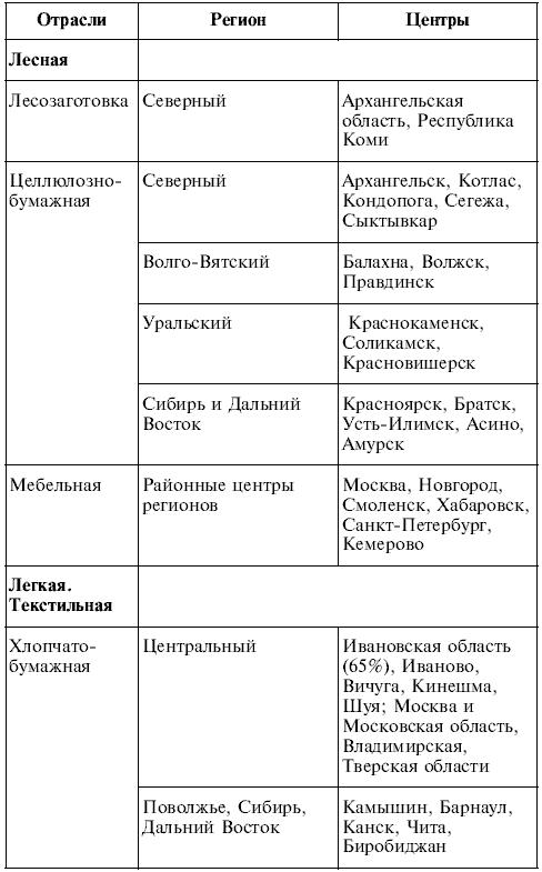 таблица характеристики стран европы