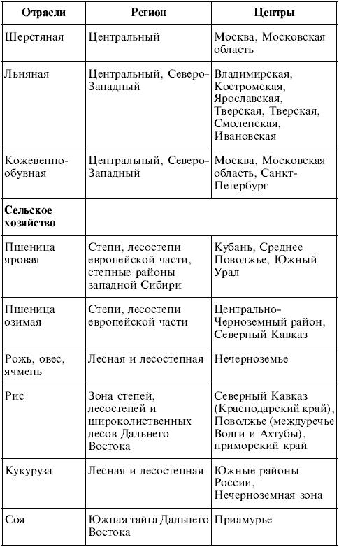 Таблица по географии пустыни россии гдз