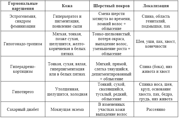 гдз химия 10 клас буринська депутат сударева чайченко