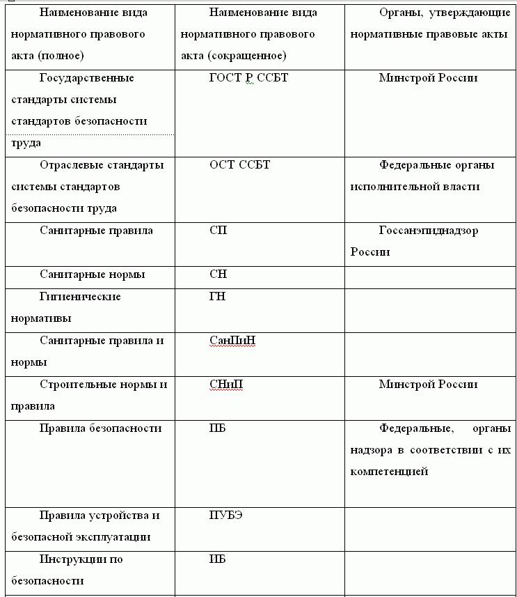 Инструкции по технике безопасности на предприятиях