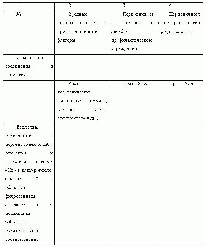 Инструкция по охране труда оператора сушильной установки автомобилей