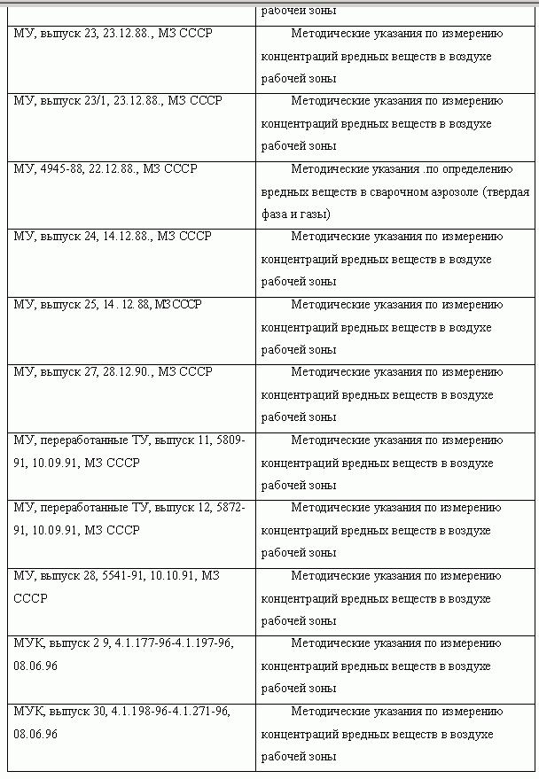 Инструкции по охране труда для начальника отк