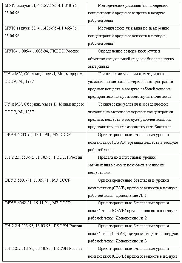 Инструкция вводного инструктажа снип 12 03 01
