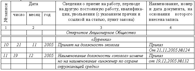 акт о неподписании приказа образец