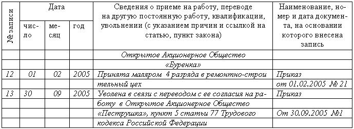 Согласие работника на увольнение в порядке перевода образец заполнения